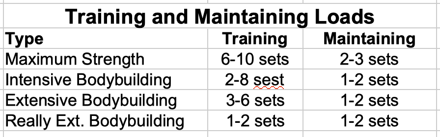 Training and Maintaining Loads