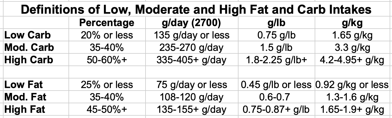 Definitions of Low, Moderate and High Carbohydrate and Fat Intakes