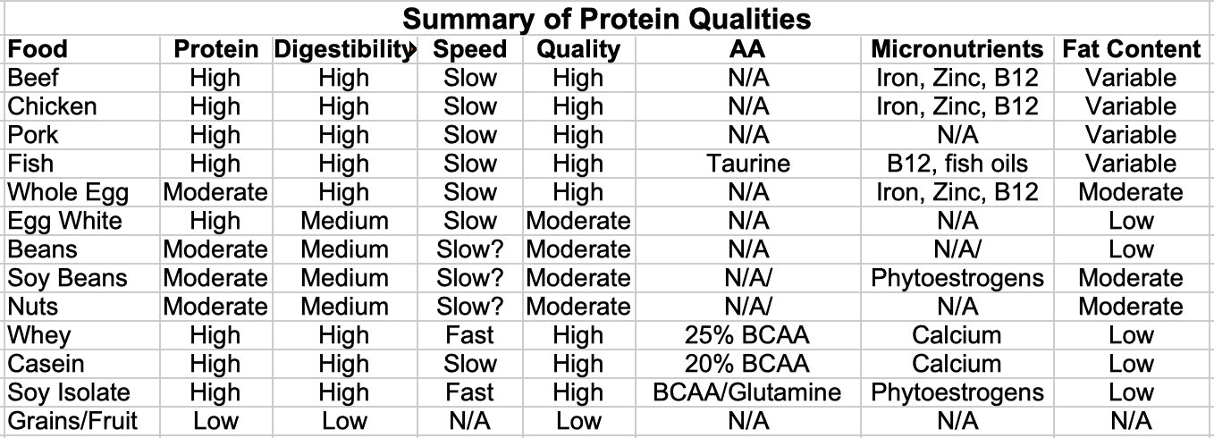 Summary of Dietary Protein Qualities