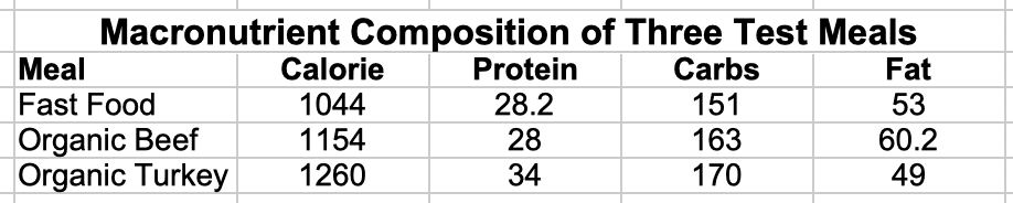 Macronutrient Composition of Fast Food and Organic Mals