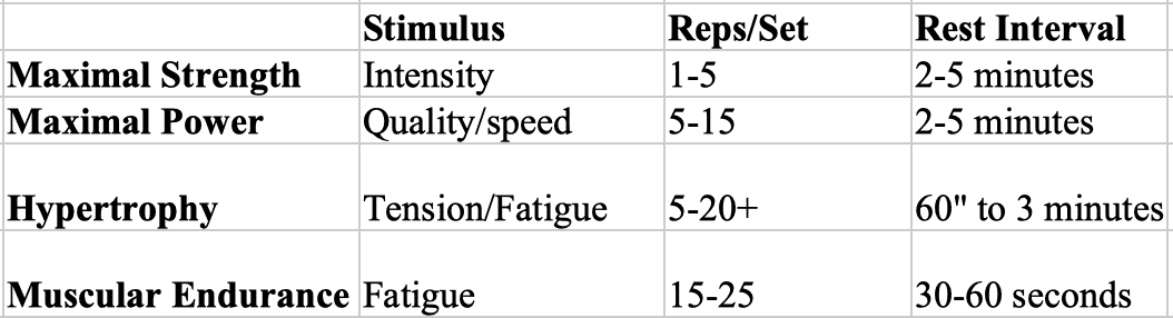 Optimal Rest Interval Between Sets