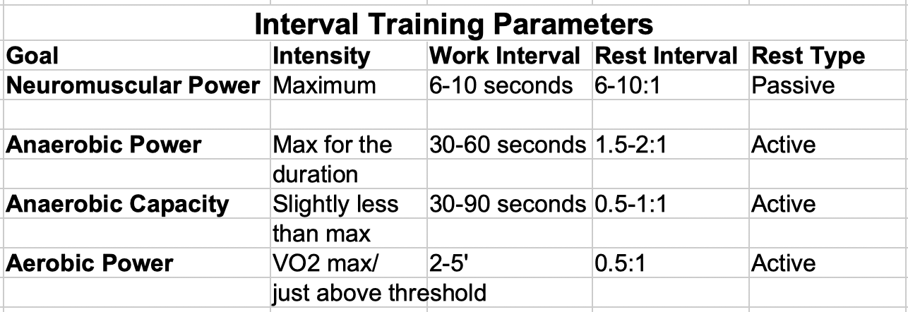 Interval Training Loading Parameters
