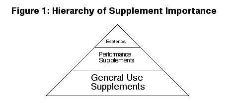 Heirarchy of Dietary Supplements