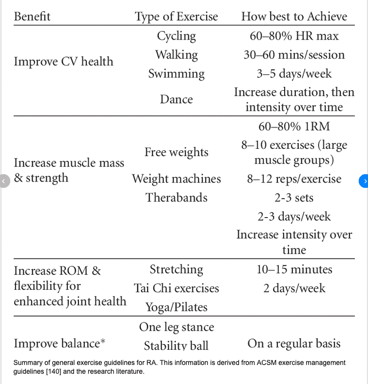 ACSM Exercise Guidelines