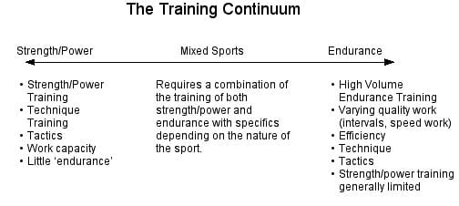 The Training Continuum