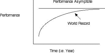 Asymptote of Performance vs. Time