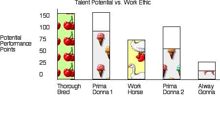 Talent Potential vs. Work Ethic