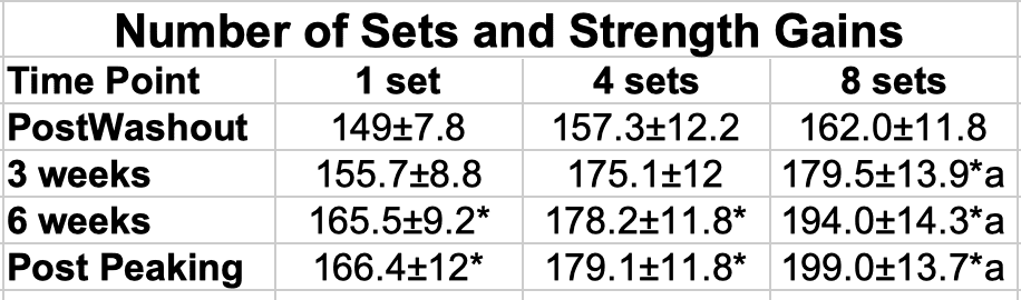 Number of Sets and Strength Gains
