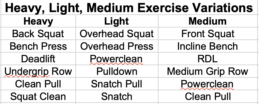Heavy/Light/Medium Exercise Variations