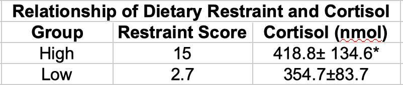 Dietary Restraint and Cortisol Levels