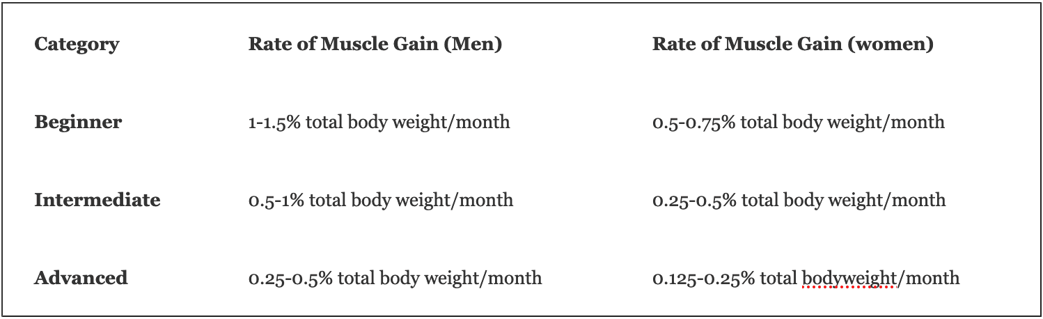 Rate of Weight and Muscle Gain