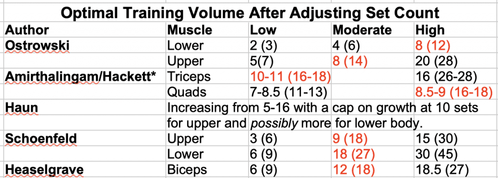Optimal Training Volume with Recounted Sets