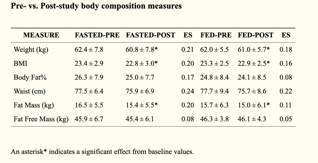 Body Composition Changes for Fed vs. Fasted Cardio