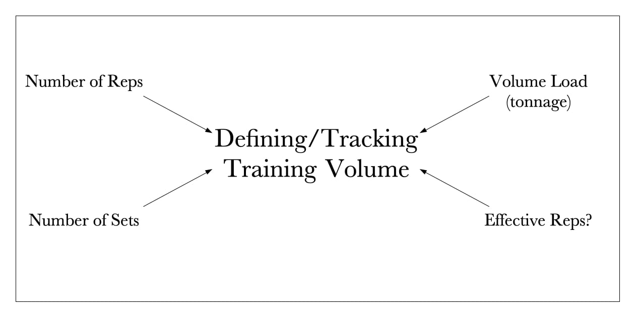 Definitions of Training Volume